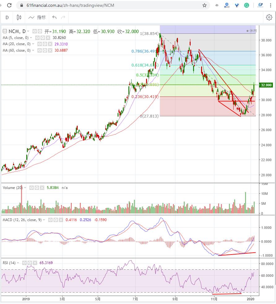 澳洲最大金矿公司 NEWCREST MINING LIMITED (ASX: NCM)2020年1月8日走势图