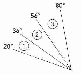 Screen Angle Diagram (1 - P/N 5237 - Coupe) - (2 - P/N 5238 Sedan) - (3 - P/N 5239 - Wagon)