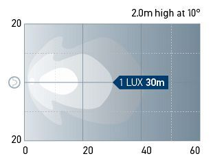 Beam pattern: Halogen Work Lamp - Close range
