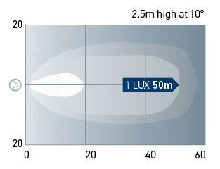 Beam pattern: Mega Beam - Close range. One Lux represents the intensity of the light of a full moon (under clear atmospheric conditions) or just sufficient light by which to read a newspaper.