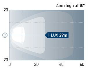 Beam pattern: WL750 - Close Range/Spread. One Lux represents the intensity of the light of a full moon (under clear atmospheric conditions) or just sufficient light by which to read a newspaper.