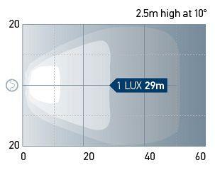 Beam pattern: Close Range