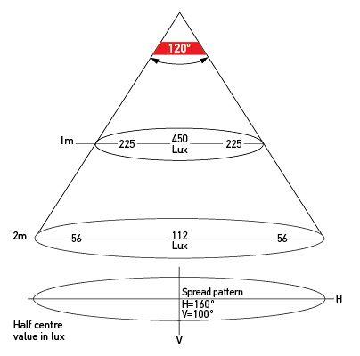 Illumination Chart <br> P/Ns 2642/2642-24V