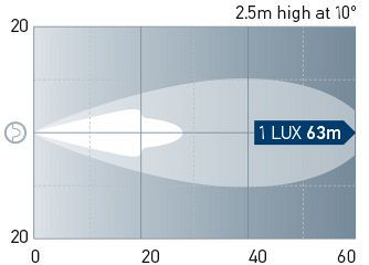 Beam pattern: Long Range