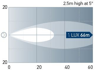 Beam pattern: Module 50 - Long range. One Lux represents the intensity of the light of a full moon (under clear atmospheric conditions) or just sufficient light by which to read a newspaper.