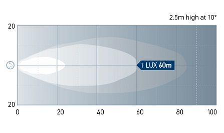 Beam pattern: Power Beam 1500LED - Long Range. One Lux represents the intensity of the light of a full moon (under clear atmospheric conditions) or just sufficient light by which to read a newspaper.