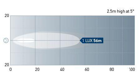 Beam pattern: Long Range