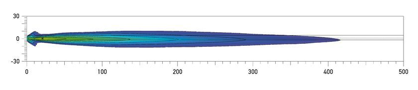 Rallye 3003 Compact Spread Beam distance. Recorded with single lamp. Distance in metres.