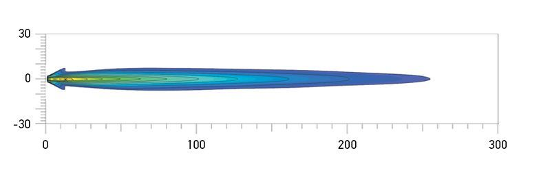 Comet 550 Spread Beam distance. Recorded with single lamp. Distance in metres.