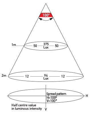 Illumination Chart: P/N 2JA 980 629-501 - Wide Spread