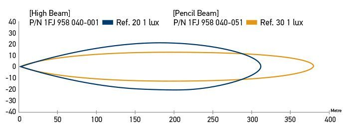 Beam Pattern - Recorded with one lamp. Distance in metres.