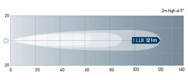 Beam Pattern: 1520LED Long Range.