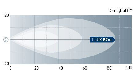Beam Pattern: 1521LED Medium Range. One Lux represents the intensity of the light of a full moon (under clear atmospheric conditions) or just sufficient light by which to read a newspaper.