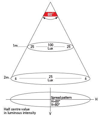 Illumination Chart: White Light