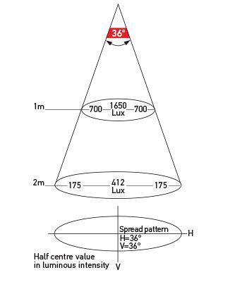 Illumination Chart: P/N 2JA 980 629-001 - Spread