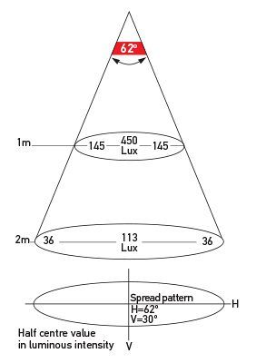 Illumination chart: Diffused