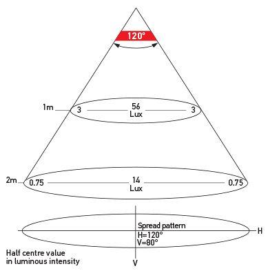 Illumination Chart