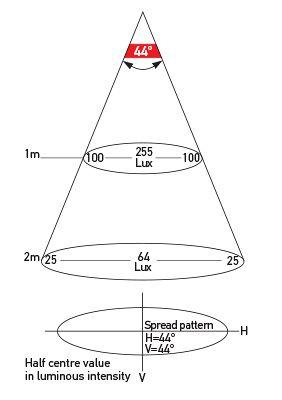 Illumination Chart <br>12/24V
