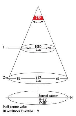 Illumination Chart: Close Range