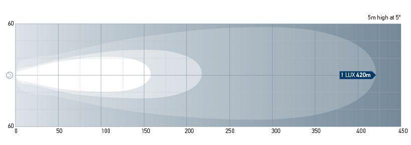 Beam pattern: 1GJ 011 872-231 - Long Range