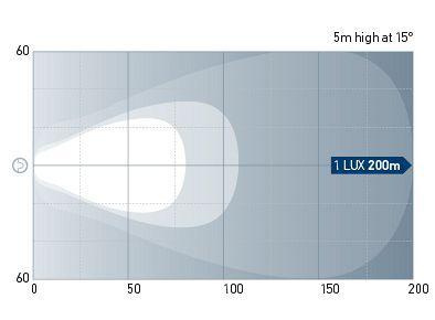 Beam pattern: 1GJ 011 872-221 - Close Range