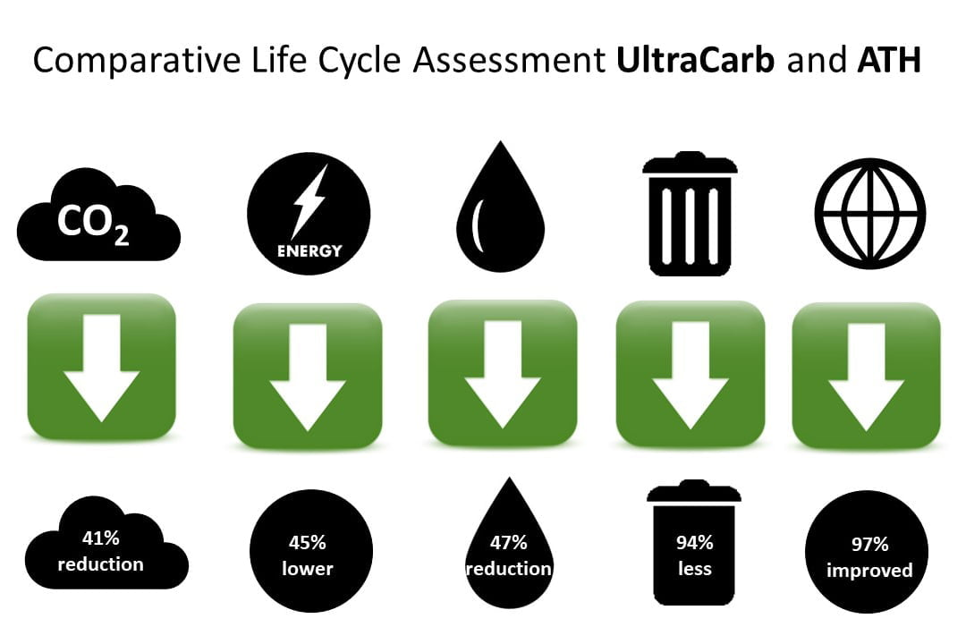 Life Cycle Assessment UltraCarb results