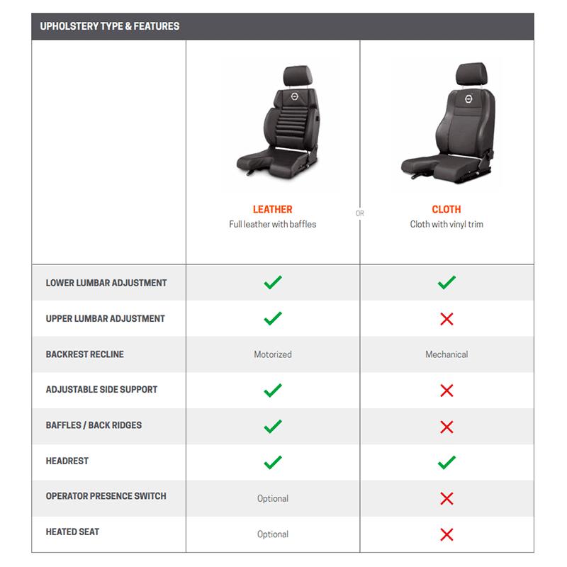 Koenig upholstery type & features