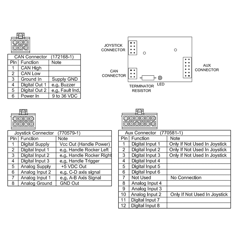 Connection details including CAN connector, Joystick connector, and AUX connector