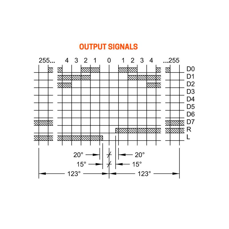 Output Signals