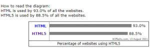 Jumlah Pengguna HTML 2021