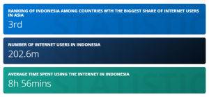 Jumlah Pengguna Internet di Indonesia per Mei 2021
