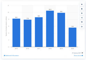 Jumlah Serangan Periode 2015-2020
