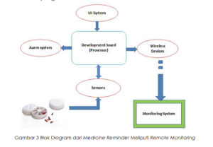 Medicine Reminder dengan IoT