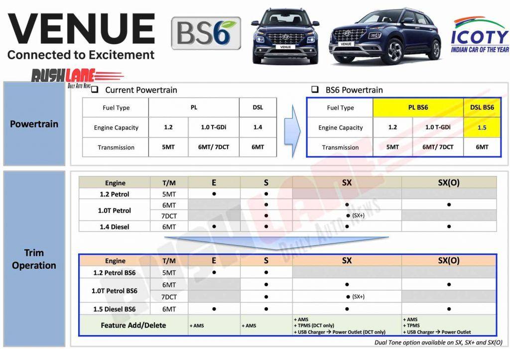 Hyundai Venue BS6 Diesel engine