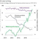A zöldben van az igazi pénz - ClimeNews | Forrás grafikonok: BlackRock