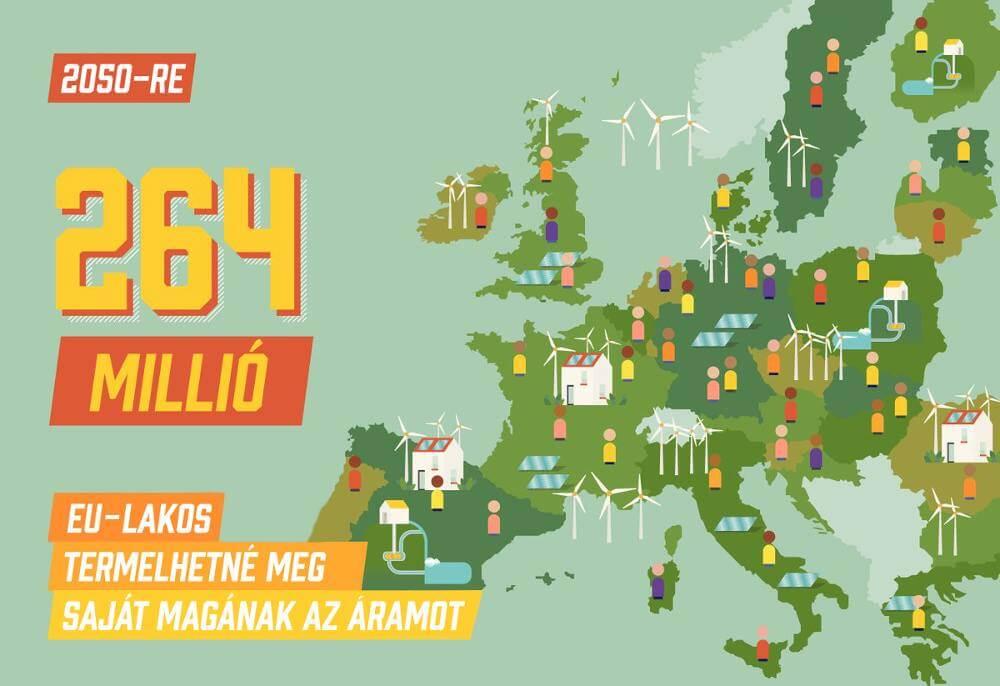 Állampolgárok termelhetnék meg az EU áramszükségletének 45%-át 2050-re - ClimeNews