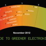 Egyre zöldebb a Sony