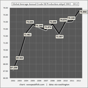 Global-Average-Annual-Crude-Oil-Production-mbpd-2002-2012