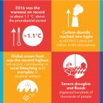 WMO állásfoglalása az éghajlat 2016. évi állapotáról | ClimeNews - Hírportál