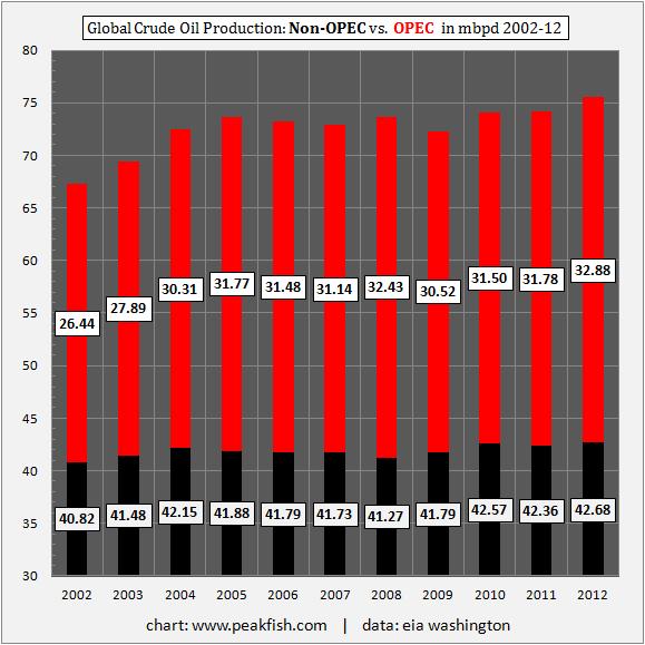 Global-Crude-Oil-Production-Non-OPEC-vs-OPEC-in-mbpd-2002-12 | ClimeNews