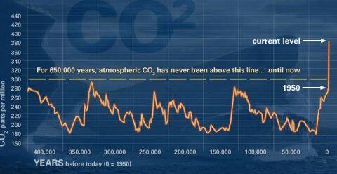 NASA-CO2-Historical-Levels