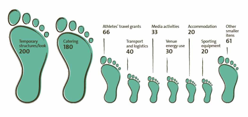 Rekord karbonlábnyomot hagyott a Riói Olimpia