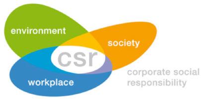 Corporate Social Responsibility - Hamarosan nem a pénzügyi jelentések lesznek a legfontosabb mutatói egy cégnek - ClimeNews