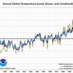 Mi van a globális felmelegedéssel 1998 óta?
