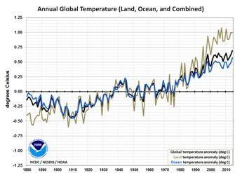Mi van a globális felmelegedéssel 1998 óta? - ClimeNews