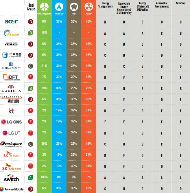 Nem az Apple a legzöldebb - ClimeNews | Forrás: Greenpeace
