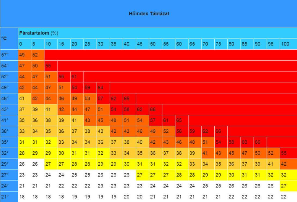 Veszélyes hőhullámok, vészhelyzetek szerte a világban - ClimeNews - Hírportál