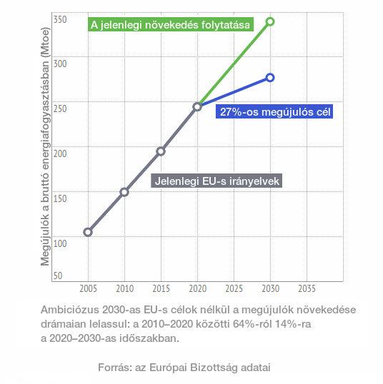 EU- klímakonferencia: megújuló erővel, vagy maszatolgatva?