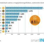 Egyre több ember dolgozik a megújulók iparában