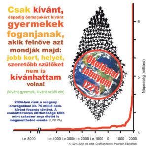 Az emberi faj létszámának alakulása - ClimeNews